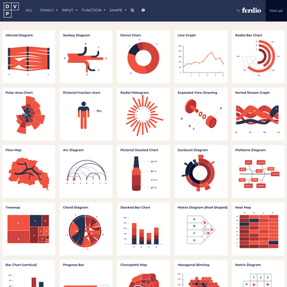 Data Viz Project | Collection of data visualizations to get inspired and finding the right type.