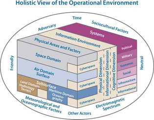 Holistic View of the Operational Environment