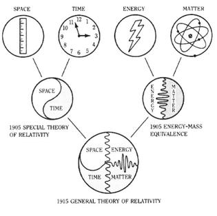 james-schombert-general-theory-of-relativity-diagram.jpg