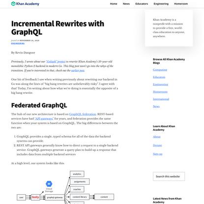 Incremental Rewrites with GraphQL