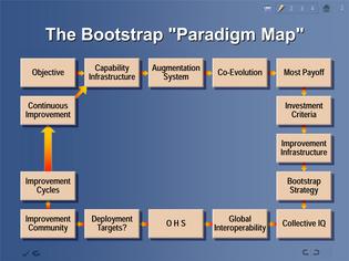 Bootstrap Paradigm Map
