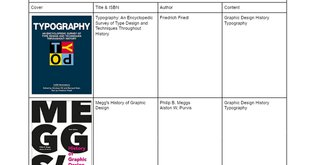PNCA Typography Book List