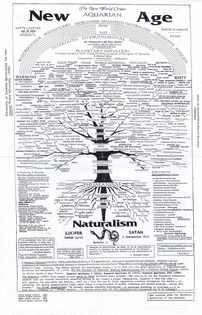 new-world-order-aquarian-age-chart-peggy-cuddy_page_1.png