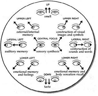 Eye stretch exercises