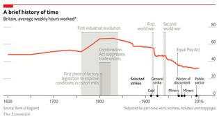 Britain, average weekly hours worked*