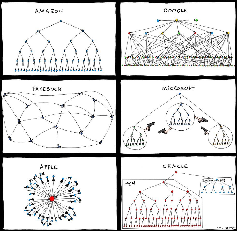 Big Tech organisational charts