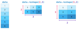 A Visual Intro to NumPy