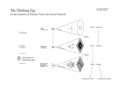 Evolution_of_Machine_Vision_into_Neural.pdf