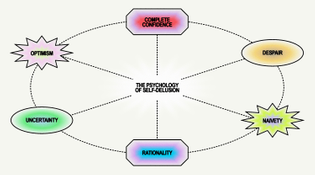 self-delusion_diagram_1.jpg