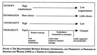 Information, disorder, choice, randomness