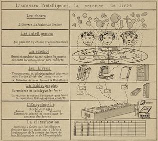 Illustration de la page 41 du Traité de documentation, par Paul Otlet.