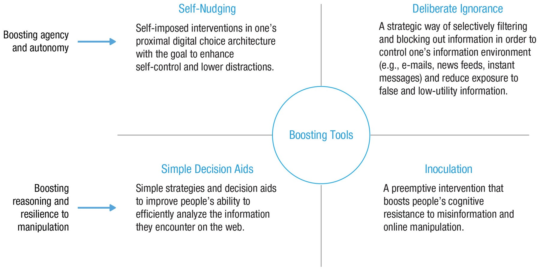 Fig. 9. Map of boosting interventions for the digital world.