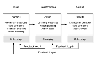 systemsmodelofactionresearchprocess.png