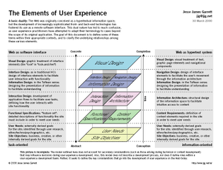 elements_of_user_experience_design.jpg