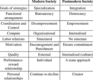 brief-differences-between-modern-and-postmodern-societies-9-p-203-cited-in-23.png