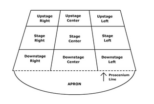 stage reference