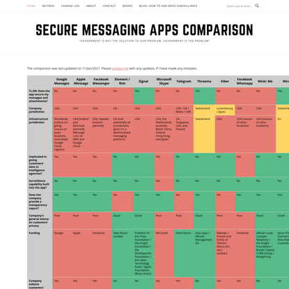 Secure Messaging Apps Comparison
