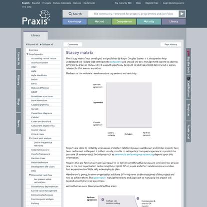 Stacey matrix - Praxis Framework