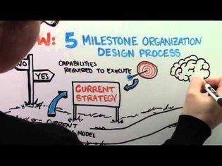 What is Organization Design?   Kates Kesler