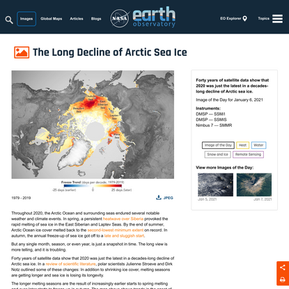 The Long Decline of Arctic Sea Ice