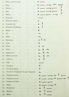 Maramataka, Elsdon Best, 1929