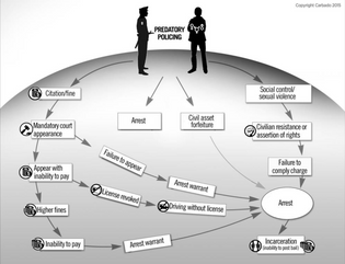 Devon W. Carbado, Predatory Policing Diagram