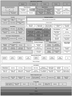 Game engine architecture map