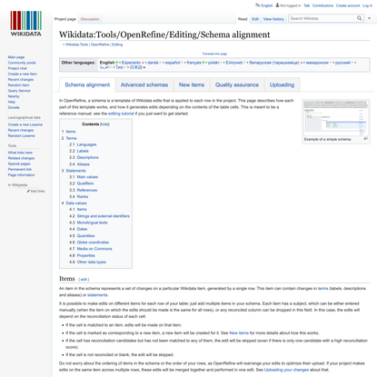 Wikidata:Tools/OpenRefine/Editing/Schema alignment - Wikidata