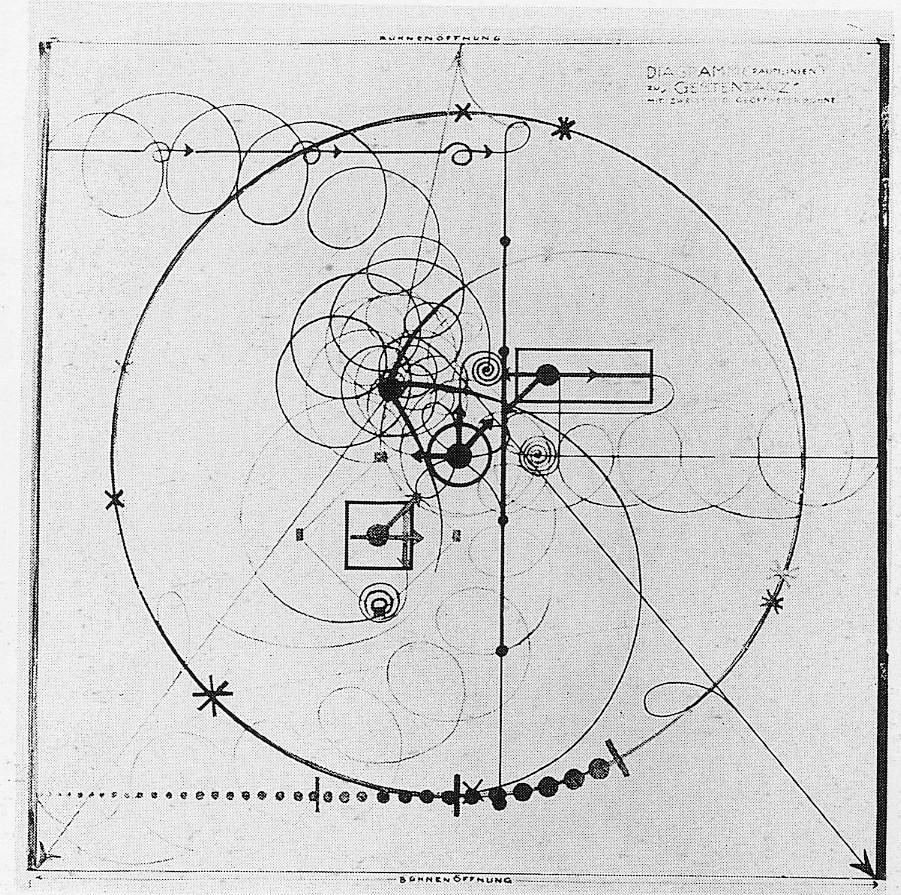oskar schlemmer - diagram for gesture dance 1926