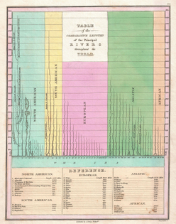 1826_finley_comparative_map_of_the_principle_rivers_of_the_world_-_geographicus_-_rivers-finley-1827.jpg