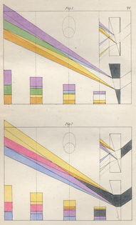 Goethe's Theory of Colors (1810)