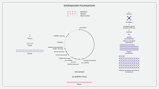 award_cycle_diagrams-state_backed_foundation.jpg