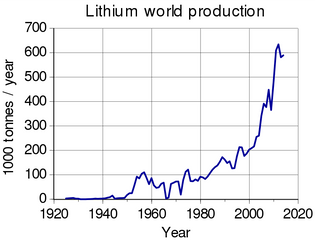 750px-Lithium_world_production.svg.png