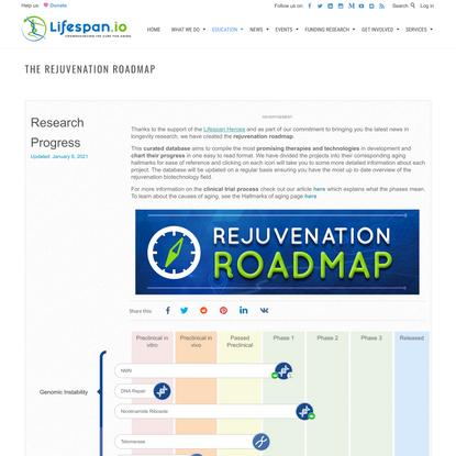 The Rejuvenation Roadmap | Lifespan.io