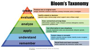 blooms-taxonomy.jpg