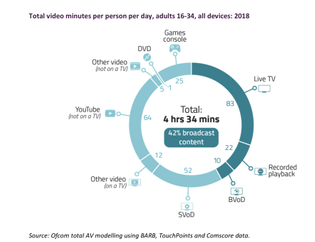 total-video-minutes-per-person-per-day-adults-16-34-all-devices-2018.jpg