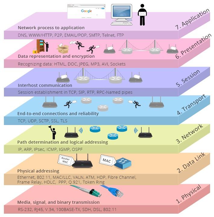 Good OSI diagram