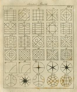 Ernst Chladni's Die Akustik (1802)