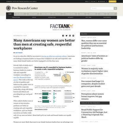 Women are better at creating safe, respectful workplaces, say many in US