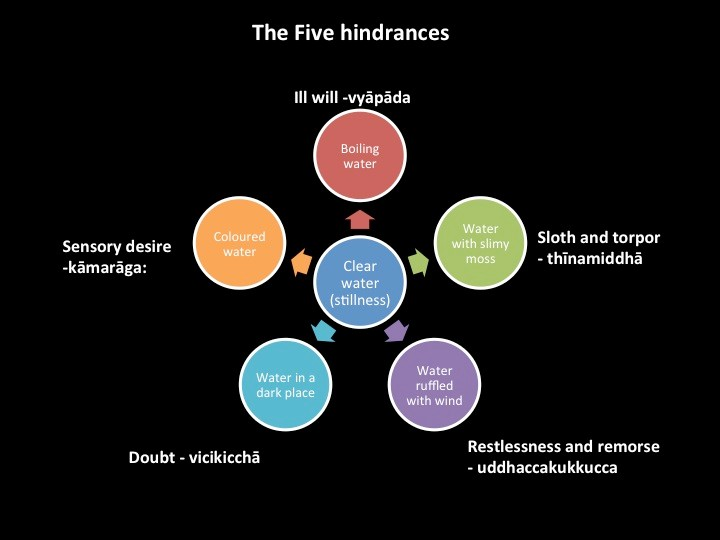 the-five-hindrances.jpg