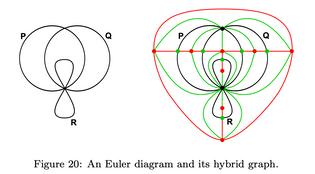 A Survey of Euler Diagrams