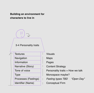 Building an environment for characters to live in