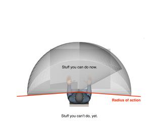 Radius of Action (Custom diagram)