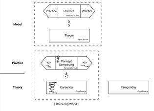 Practice as applied theory