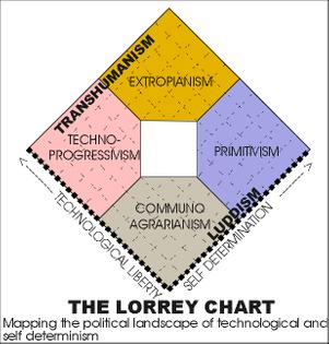 lorrey-chart.jpg