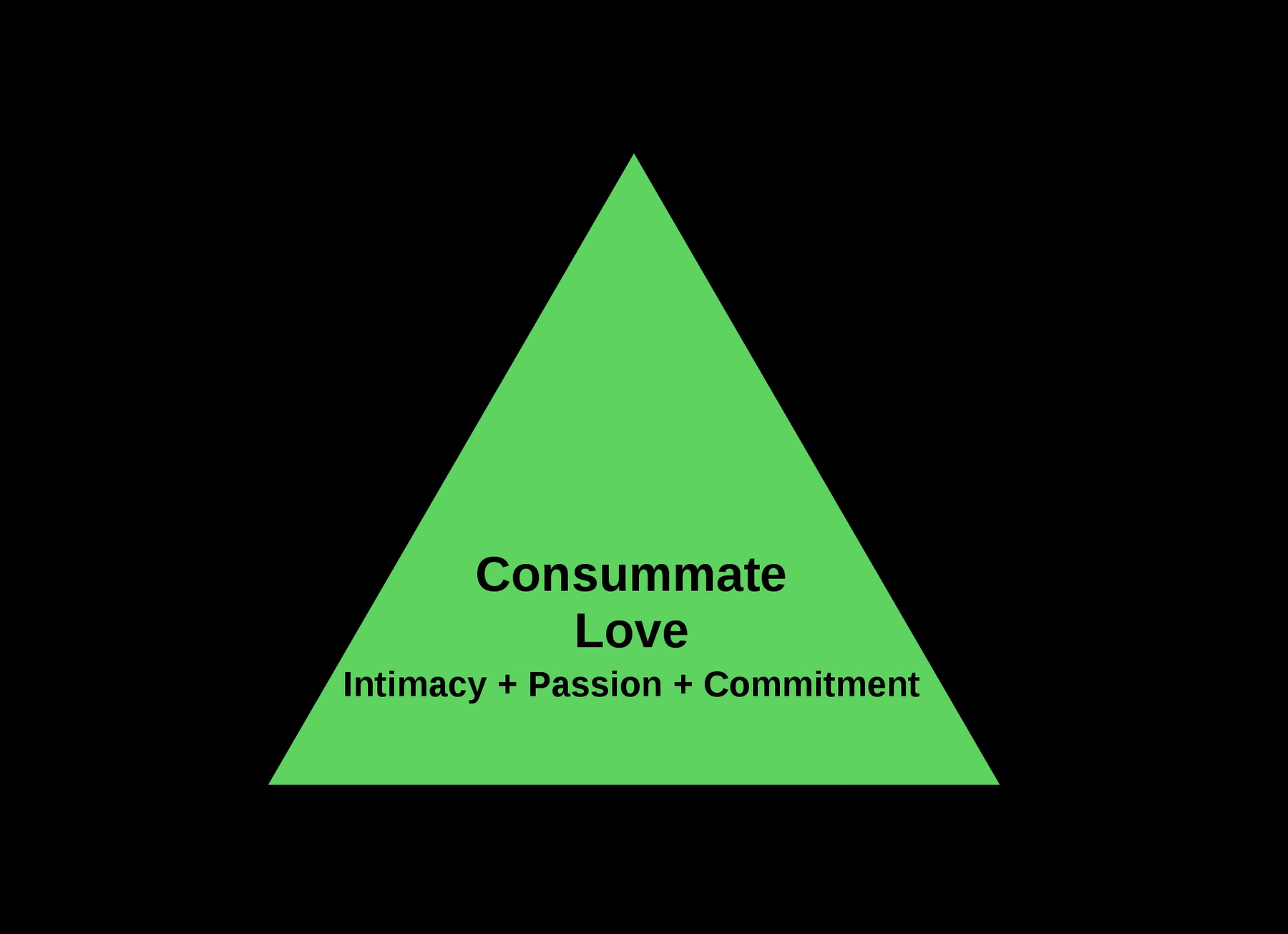 1920px-triangular_theory_of_love.svg.png