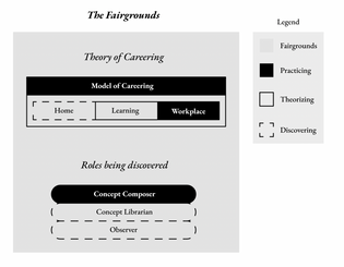 Potential System for theory map