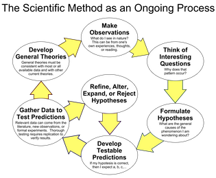 1200px-the_scientific_method_as_an_ongoing_process.svg.png