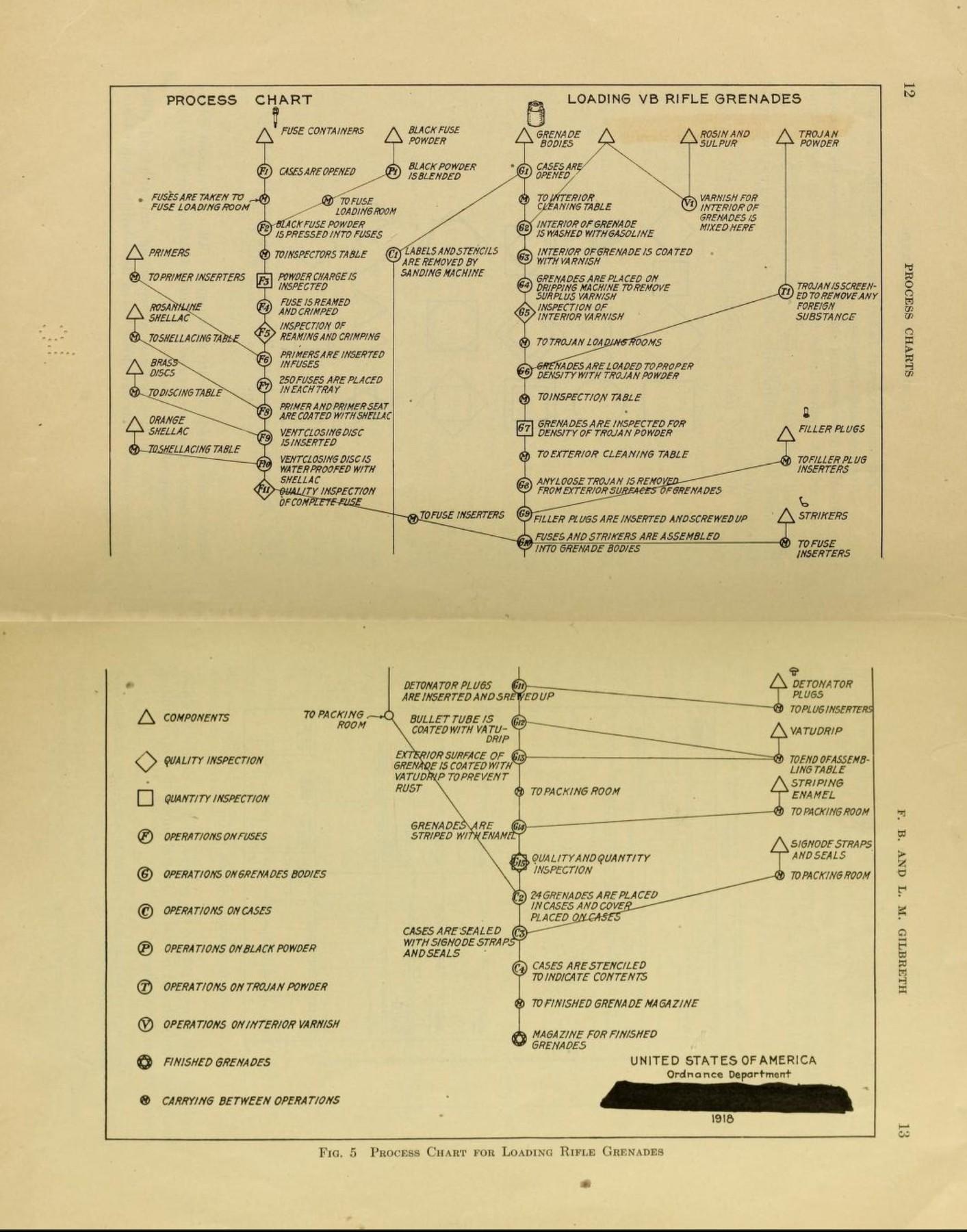 Gilbreth process chart
