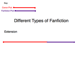 Different Types of Fanfiction
